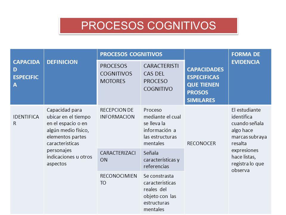 PROCESOS COGNITIVOS CAPACIDA D ESPECIFIC A DEFINICION PROCESOS COGNITIVOS CAPACIDADES ESPECIFICAS QUE TIENEN PROSOS SIMILARES FORMA DE EVIDENCIA PROCE