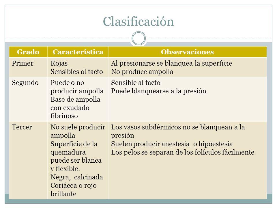 Clasificación GradoCaracterísticaObservaciones PrimerRojas Sensibles al tacto Al presionarse se blanquea la superficie No produce ampolla SegundoPuede