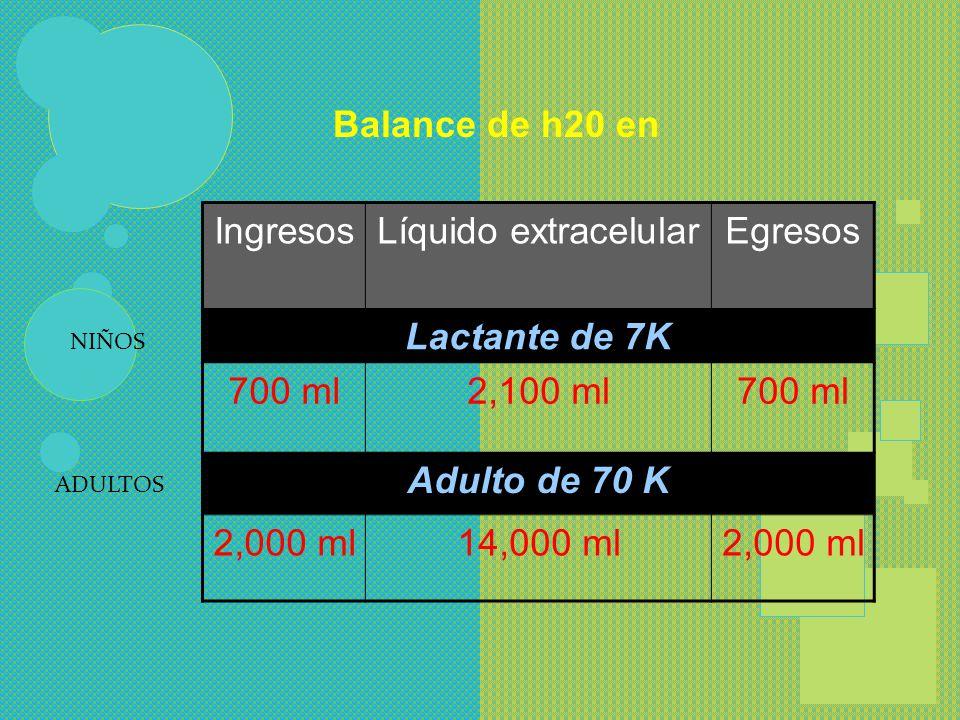 BALANCE HIDRICO INGRESOS HAMBRE Y SED DIFERENCIAS POR EDAD ( 5 VECES MAS EN EL NIÑO) 70 CAL/KG LACTANTES 50 CAL/KG PRE-ESCOLARES REQUERIMIENTOS 1.5cc