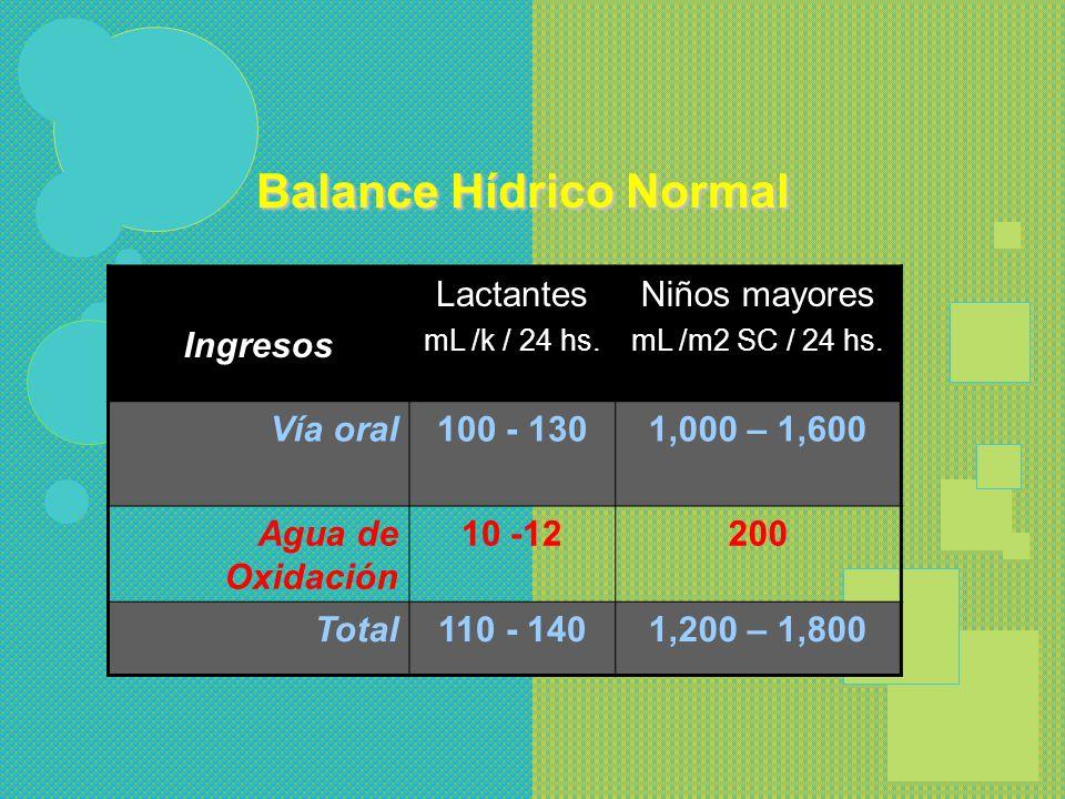 Balance de h20 en IngresosLíquido extracelularEgresos Lactante de 7K 700 ml2,100 ml700 ml Adulto de 70 K 2,000 ml14,000 ml2,000 ml ADULTOS NIÑOS