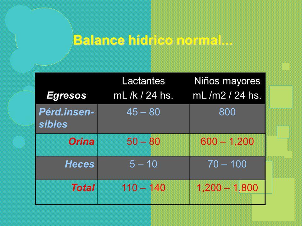 Balance Hídrico Normal... 1 g de carbohidratos 0.55 mL de agua metabólica 1 g de proteína0.41 mL de agua metabólica 1 g de grasa1.07 mL de agua metabó