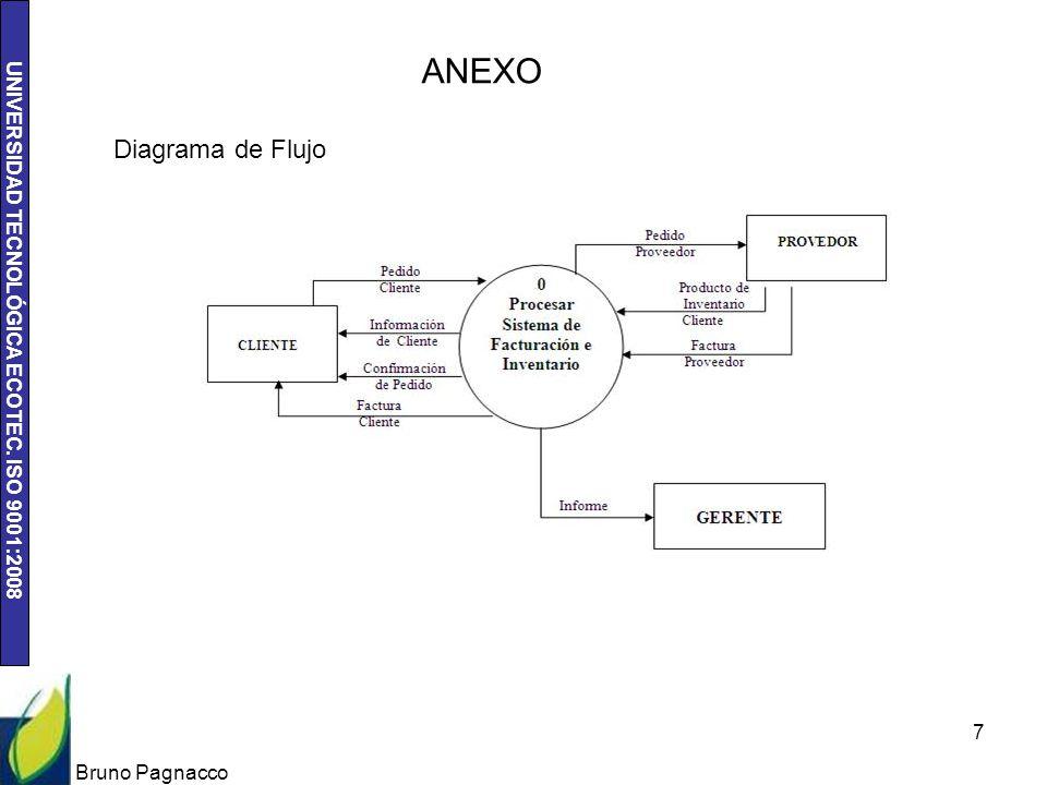 UNIVERSIDAD TECNOLÓGICA ECOTEC. ISO 9001:2008 Bruno Pagnacco 7 ANEXO Diagrama de Flujo