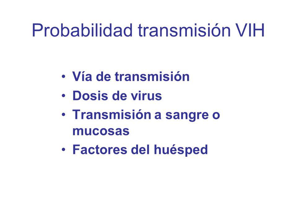 Probabilidad transmisión VIH Vía de transmisión Dosis de virus Transmisión a sangre o mucosas Factores del huésped