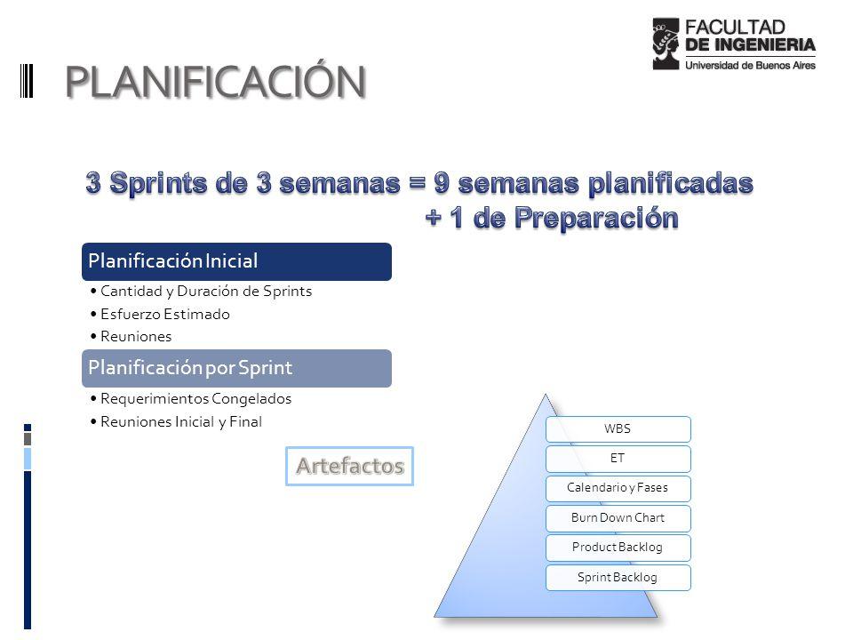 PLANIFICACIÓN Planificación Inicial Cantidad y Duración de Sprints Esfuerzo Estimado Reuniones Planificación por Sprint Requerimientos Congelados Reuniones Inicial y Final
