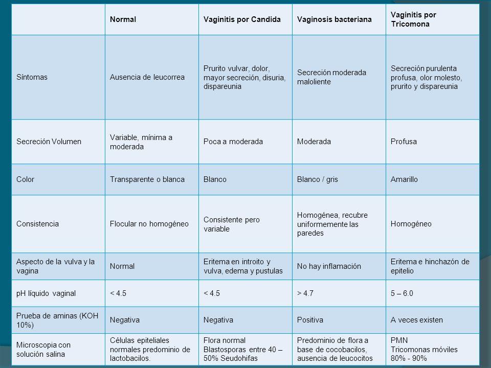 NormalVaginitis por CandidaVaginosis bacteriana Vaginitis por Tricomona SíntomasAusencia de leucorrea Prurito vulvar, dolor, mayor secreción, disuria,