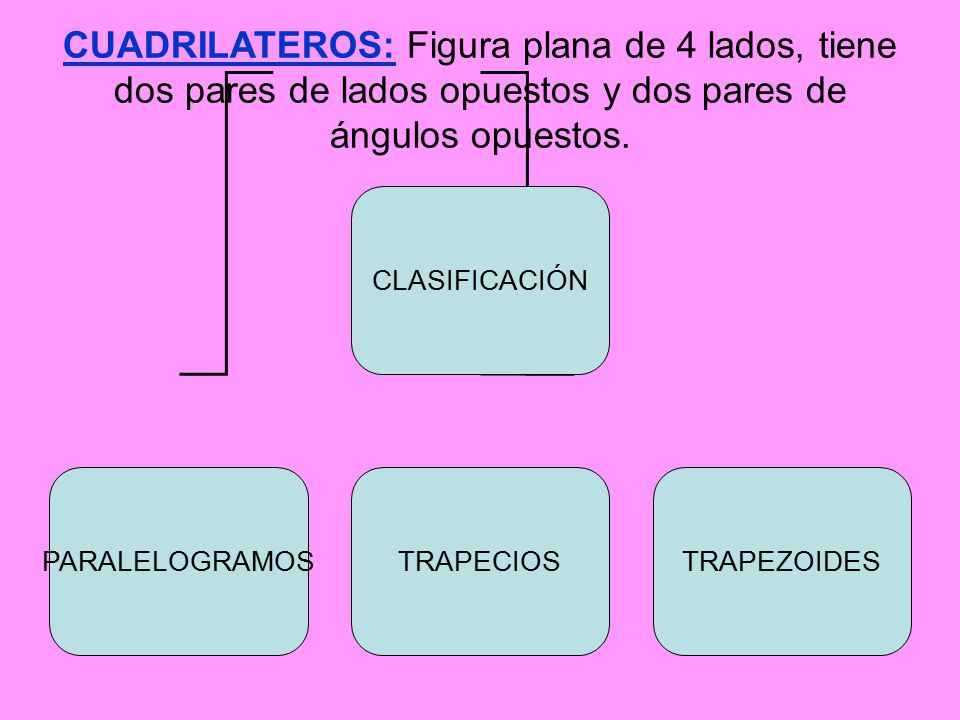 Clasificación de los cuadriláteros Paralelogramos: tienen los lados opuestos paralelos.