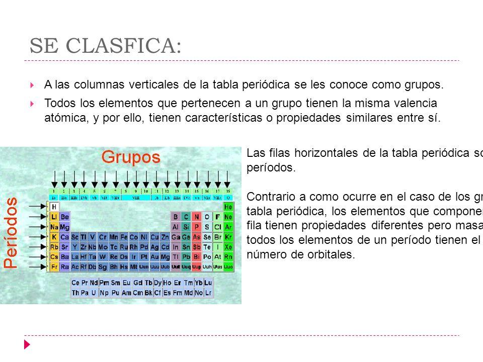 Tabla peridica ixzuli cortes la tabla peridica de los se clasfica a las columnas verticales de la tabla peridica se les conoce como urtaz Choice Image