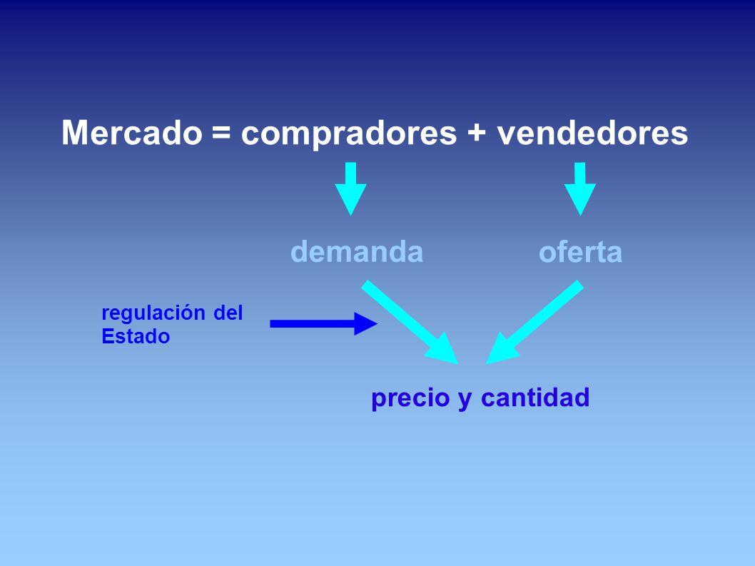 Mercado = compradores + vendedores precio y cantidad demanda oferta regulación del Estado