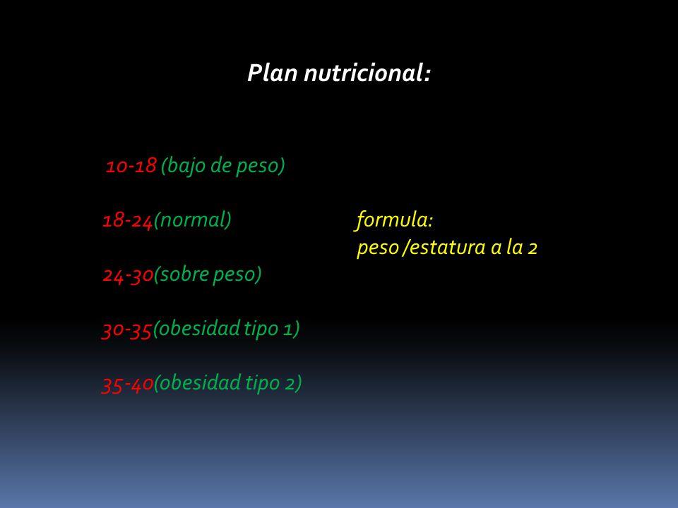 Plan nutricional: 10-18 (bajo de peso) 18-24(normal) formula: peso /estatura a la 2 24-30(sobre peso) 30-35(obesidad tipo 1) 35-40(obesidad tipo 2)