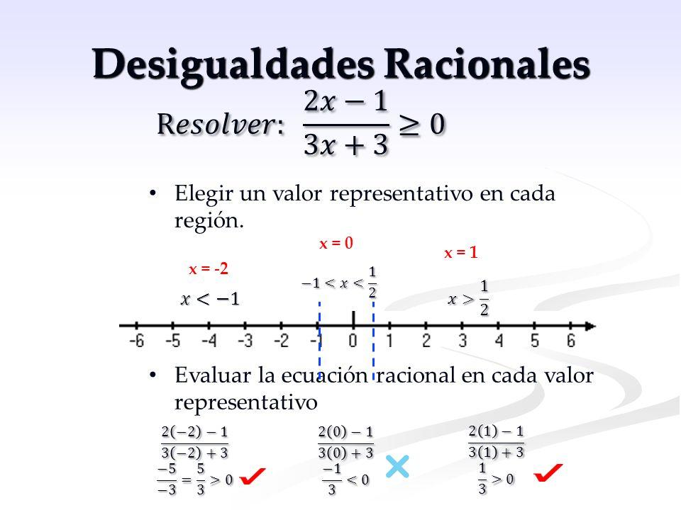 Desigualdades Racionales Elegir un valor representativo en cada región. Evaluar la ecuación racional en cada valor representativo x = -2 x = 0 x = 1