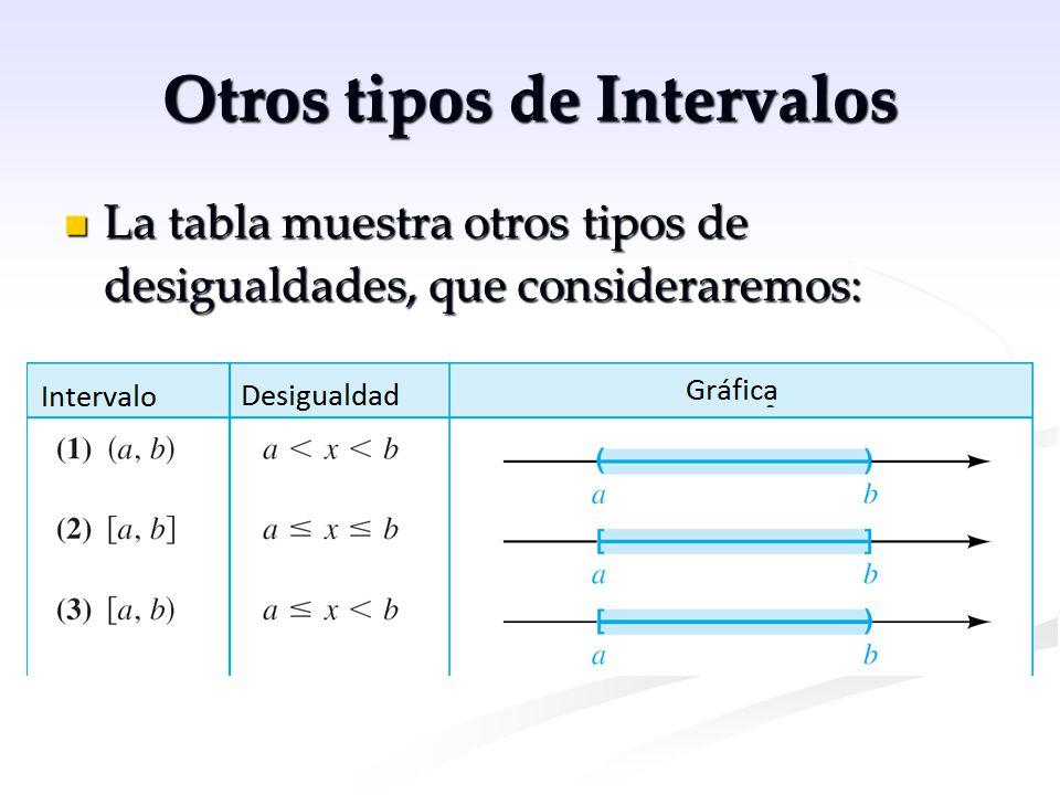Otros tipos de Intervalos La tabla muestra otros tipos de desigualdades, que consideraremos: La tabla muestra otros tipos de desigualdades, que consid