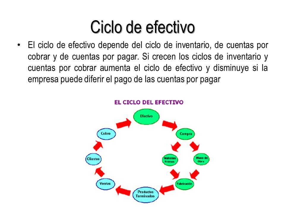 Ciclo de efectivo El ciclo de efectivo depende del ciclo de inventario, de cuentas por cobrar y de cuentas por pagar.