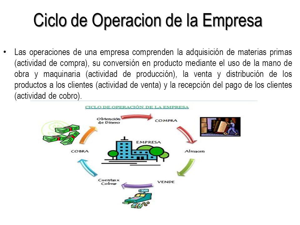 Ciclo de Operacion de la Empresa Las operaciones de una empresa comprenden la adquisición de materias primas (actividad de compra), su conversión en producto mediante el uso de la mano de obra y maquinaria (actividad de producción), la venta y distribución de los productos a los clientes (actividad de venta) y la recepción del pago de los clientes (actividad de cobro).