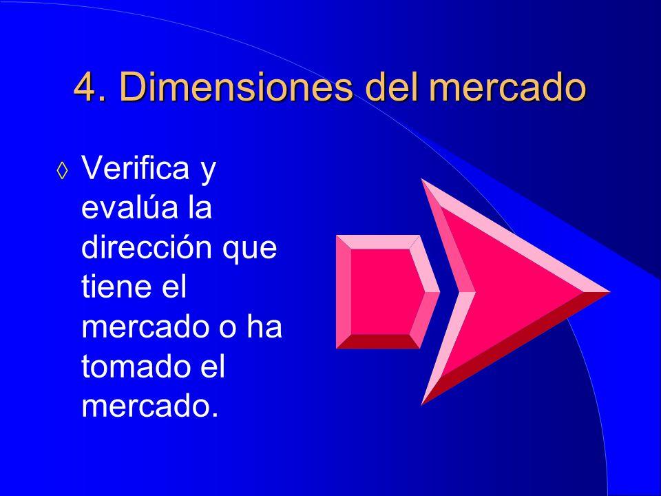 4. Dimensiones del mercado  Verifica y evalúa la dirección que tiene el mercado o ha tomado el mercado.