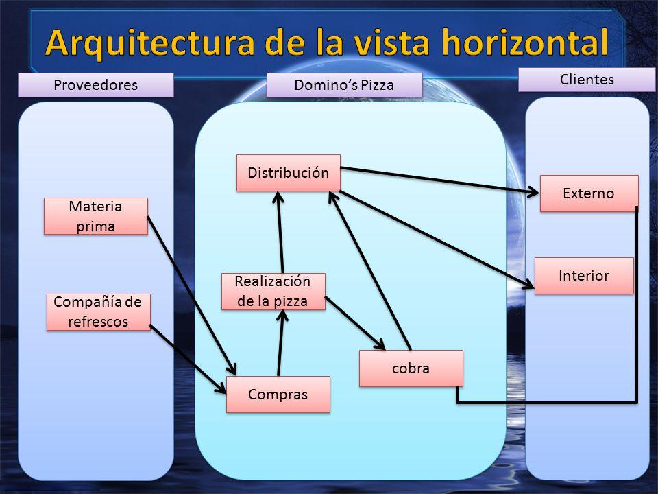 Proveedores Domino's Pizza Clientes Materia prima Compañía de refrescos Compras Realización de la pizza cobra Distribución Externo Interior