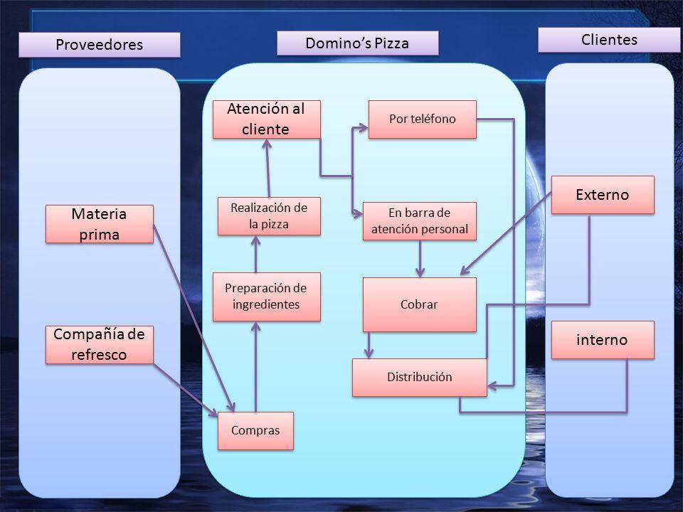 Materia prima Compañía de refresco Proveedores Domino's Pizza Clientes Externo interno Atención al cliente Realización de la pizza Distribución Preparación de ingredientes Cobrar Por teléfono En barra de atención personal Compras