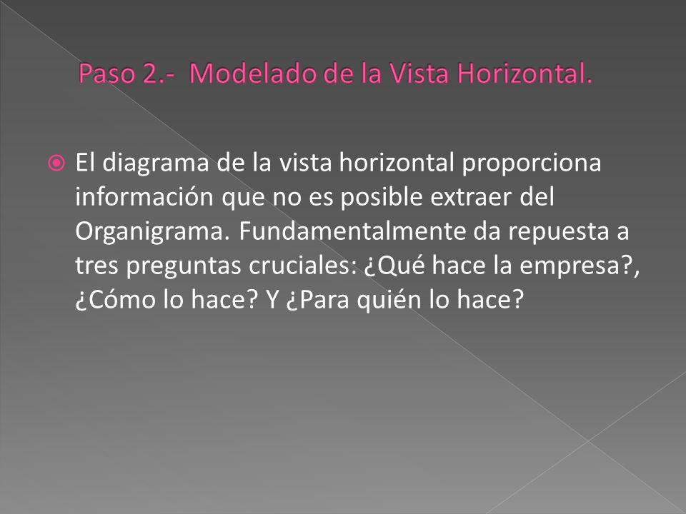  El diagrama de la vista horizontal proporciona información que no es posible extraer del Organigrama. Fundamentalmente da repuesta a tres preguntas