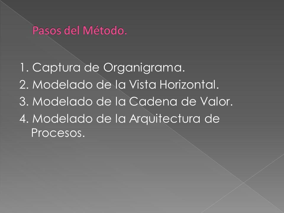 1. Captura de Organigrama. 2. Modelado de la Vista Horizontal. 3. Modelado de la Cadena de Valor. 4. Modelado de la Arquitectura de Procesos.