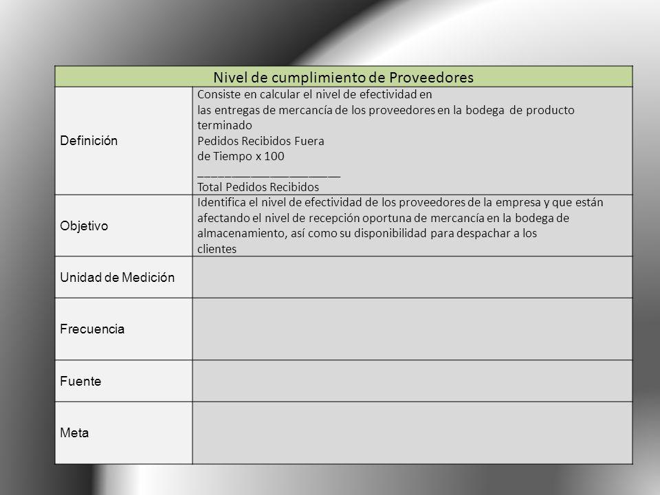 Nivel de cumplimiento de Proveedores Definición Consiste en calcular el nivel de efectividad en las entregas de mercancía de los proveedores en la bod