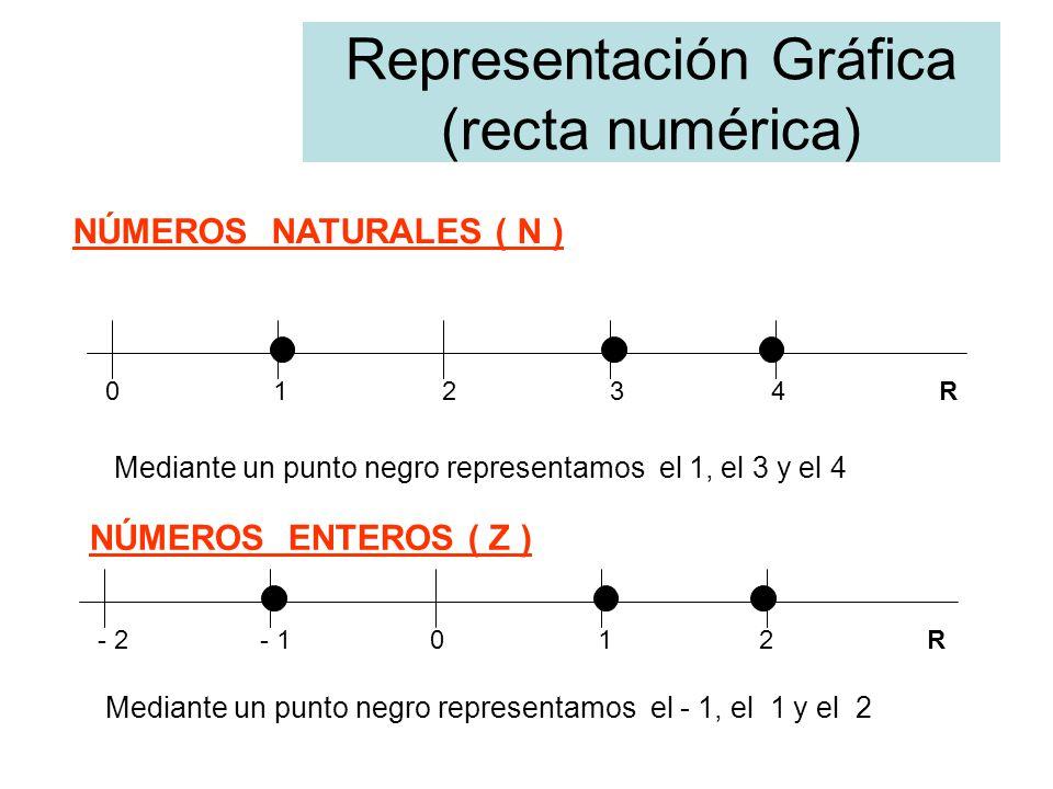 Representación Gráfica (recta numérica) 0 1 2 3 4 R NÚMEROS NATURALES ( N ) Mediante un punto negro representamos el 1, el 3 y el 4 NÚMEROS ENTEROS ( Z ) - 2 - 1 0 1 2 R Mediante un punto negro representamos el - 1, el 1 y el 2