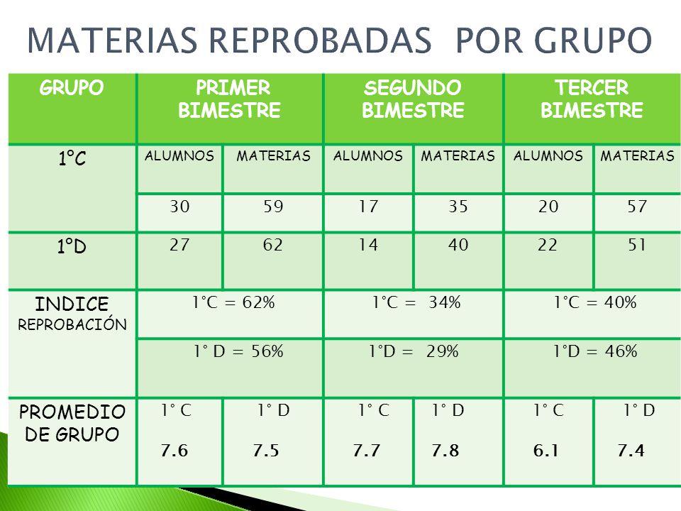 GRUPO PRIMER BIMESTRE SEGUNDO BIMESTRE TERCER BIMESTRE 1°C ALUMNOSMATERIASALUMNOSMATERIASALUMNOSMATERIAS 305917352057 1°D 27621440 22 51 INDICE REPROBACIÓN 1°C = 62% 1°C = 34% 1°C = 40% 1° D = 56%1°D = 29% 1°D = 46% PROMEDIO DE GRUPO 1° C 7.6 1° D 7.5 1° C 7.7 1° D 7.8 1° C 6.1 1° D 7.4