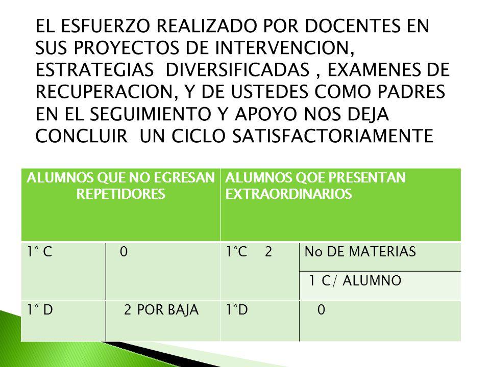EL ESFUERZO REALIZADO POR DOCENTES EN SUS PROYECTOS DE INTERVENCION, ESTRATEGIAS DIVERSIFICADAS, EXAMENES DE RECUPERACION, Y DE USTEDES COMO PADRES EN EL SEGUIMIENTO Y APOYO NOS DEJA CONCLUIR UN CICLO SATISFACTORIAMENTE ALUMNOS QUE NO EGRESAN REPETIDORES ALUMNOS QOE PRESENTAN EXTRAORDINARIOS 1° C 01°C 2No DE MATERIAS 1 C/ ALUMNO 1° D 2 POR BAJA1°D 0