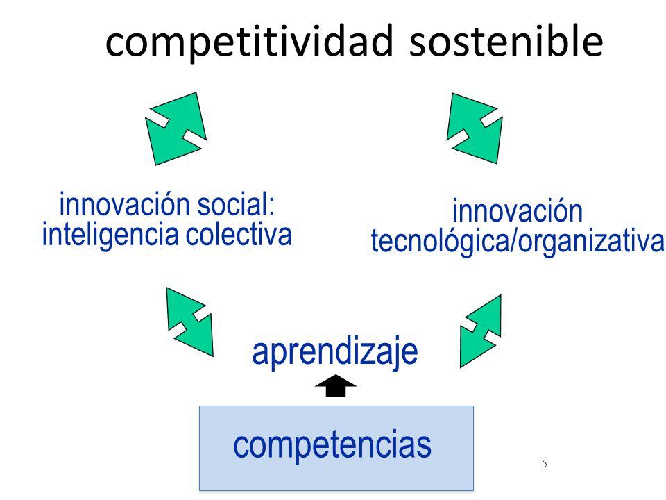 5 competitividad sostenible innovación tecnológica/organizativa innovación social: inteligencia colectiva competencias aprendizaje