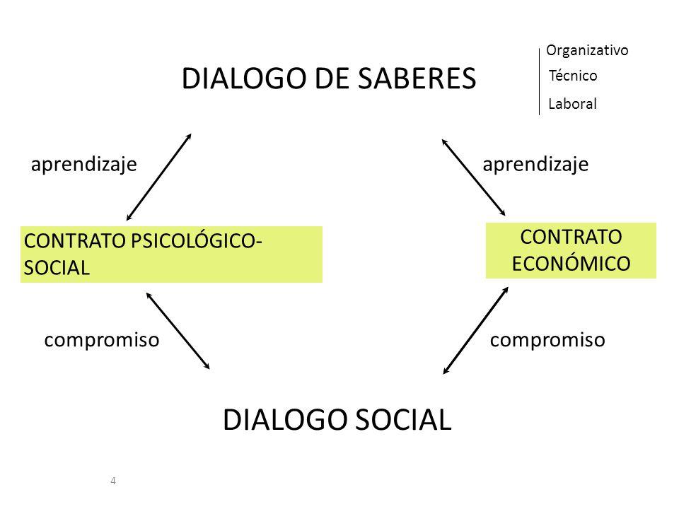 4 DIALOGO DE SABERES DIALOGO SOCIAL CONTRATO PSICOLÓGICO- SOCIAL CONTRATO ECONÓMICO Técnico Organizativo Laboral compromiso aprendizaje