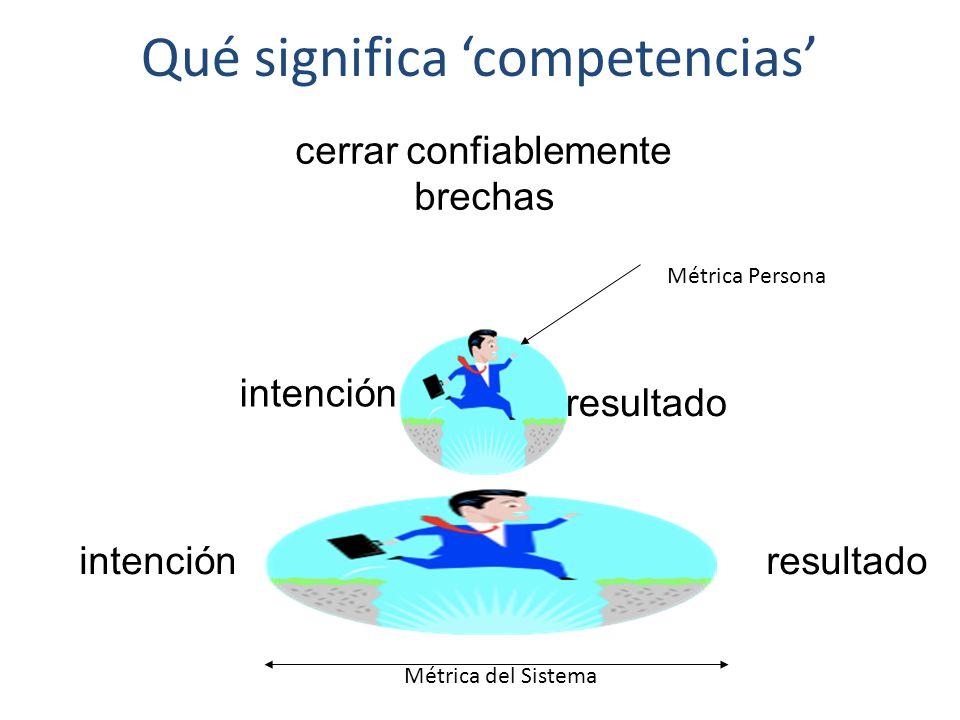cerrar confiablemente brechas resultado intención Qué significa 'competencias' resultadointención Métrica del Sistema Métrica Persona