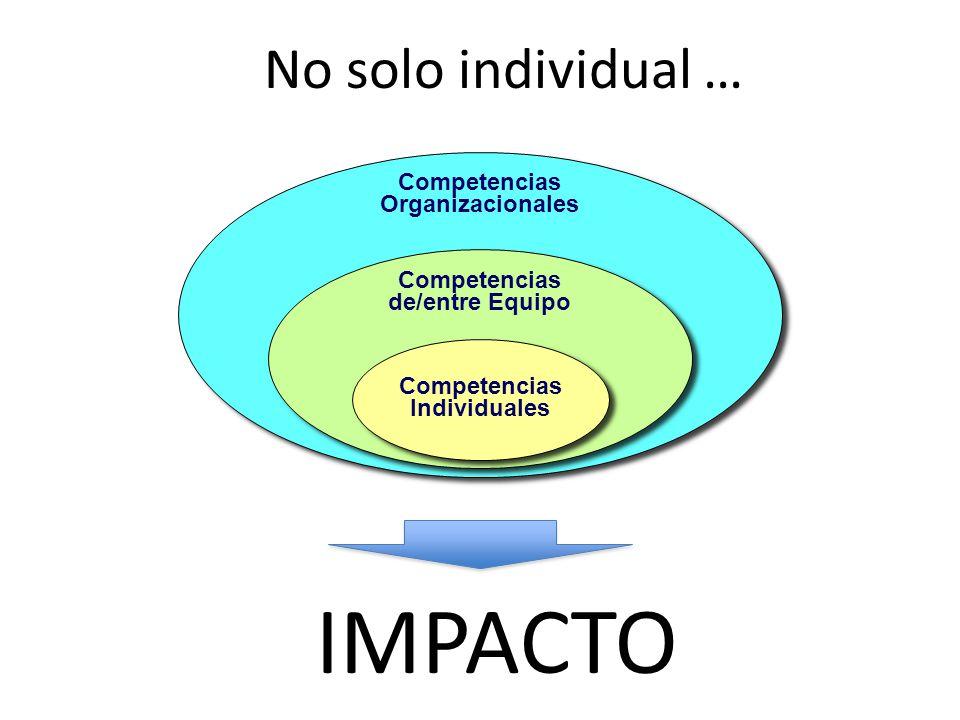 No solo individual … Competencias Organizacionales Competencias Organizacionales Competencias de/entre Equipo Competencias de/entre Equipo Competencias Individuales Competencias Individuales IMPACTO