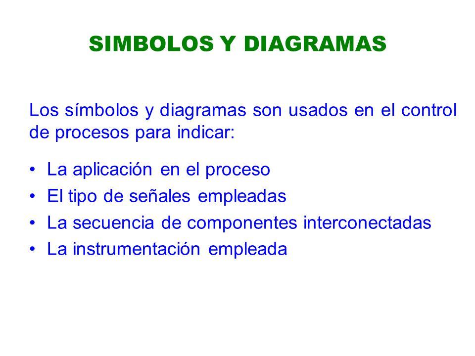 SIMBOLOS Y DIAGRAMAS Los símbolos y diagramas son usados en el control de procesos para indicar: La aplicación en el proceso El tipo de señales empleadas La secuencia de componentes interconectadas La instrumentación empleada
