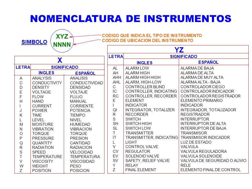 XYZ NNNN INGLES ESPAÑOL ALALARM LOWALARMA DE BAJA AHALARM HIGHALARMA DE ALTA AHHALARM HIGH HIGHALARMA DE MUY ALTA AHLALARM, HIGH-LOWALARMA ALTA - BAJA CCONTROLLER BLINDCONTROLADOR CIEGO ICCONTROLLER, INDICATINGCONTROLADOR INDICADOR RCCONTROLLER, RECORDERCONTROLADOR REGISTRADOR EELEMENTELEMENTO PRIMARIO IINDICATORINDICADOR QIINTEGRATOR, TOTALIZERINTEGRADOR, TOTALIZADOR RRECORDERREGISTRADOR SSWITCHINTERRUPTOR SHSWITCH HIGHINTERRUPTOR DE ALTA SLSWITCH LOWINTERRUPTOR DE BAJA TTRANSMITTERTRANSMISOR ITTRANSMITTER, INDICATINGTRANSMISOR INDICADOR LLIGHTLUZ DE ESTADO VCONTROL VALVEVALVULA CVREGULATORVALVULA REGULADORA EVSOLENOID VALVEVALVULA SOLENOIDE SVSAFETY, RELIEF VALVEVALVULA DE SEGURIDAD O ALIVIO YRELAYRELE ZFINAL ELEMENTELEMENTO FINAL DE CONTROL LETRA SIGNIFICADO YZ AANALYSISANALISIS CCONDUCTIVITYCONDUCTIVIDAD DDENSITYDENSIDAD EVOLTAGEVOLTAJE FFLOWFLUJO HHANDMANUAL ICURRENTCORRIENTE JPOWERPOTENCIA KTIMETIEMPO LLEVELNIVEL MMOISTUREHUMEDAD NVIBRATIONVIBRACION OTORQUETORQUE PPRESSUREPRESION QQUANTITYCANTIDAD RRADIATIONRADIACION SSPEEDVELOCIDAD TTEMPERATURETEMPERATURA VVISCOSITYVISCOSIDAD WWEIGHTPESO ZPOSITIONPOSICION LETRA SIGNIFICADO INGLES ESPAÑOL X CODIGO QUE INDICA EL TIPO DE INSTRUMENTO CODIGO DE UBICACION DEL INSTRUMENTO SIMBOLO NOMENCLATURA DE INSTRUMENTOS