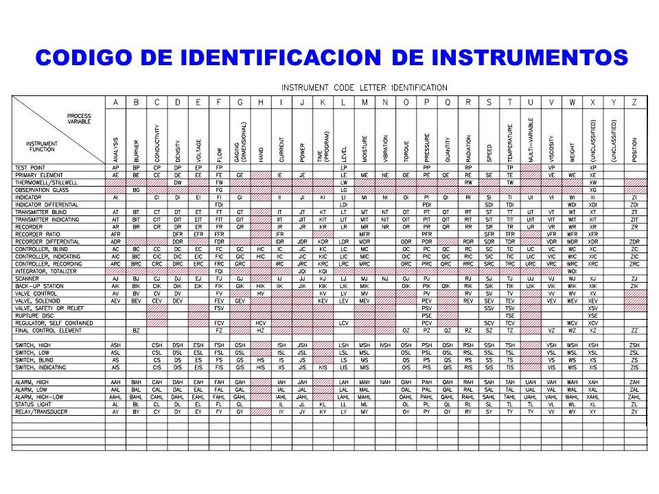 CODIGO DE IDENTIFICACION DE INSTRUMENTOS