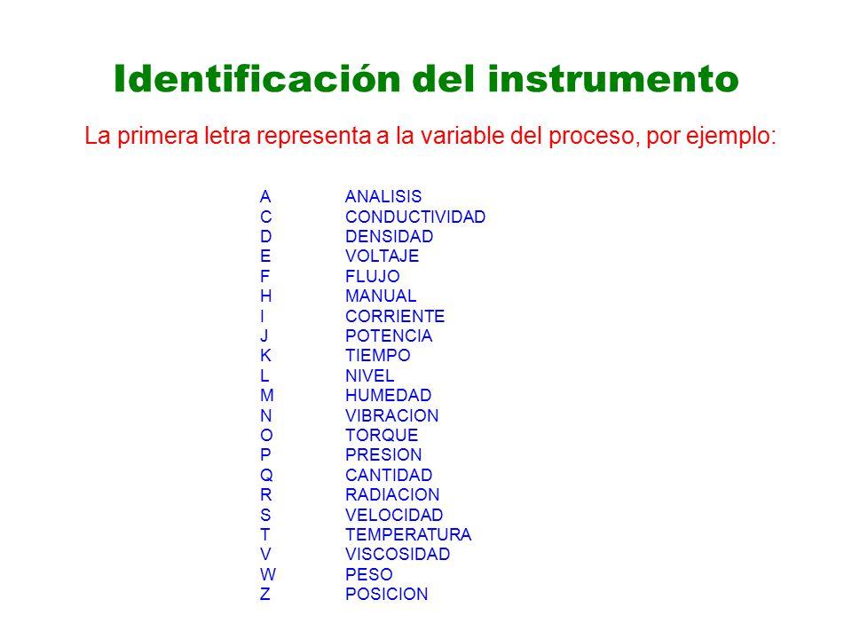 Identificación del instrumento La primera letra representa a la variable del proceso, por ejemplo: AANALISIS CCONDUCTIVIDAD DDENSIDAD EVOLTAJE FFLUJO HMANUAL ICORRIENTE JPOTENCIA KTIEMPO LNIVEL MHUMEDAD NVIBRACION OTORQUE PPRESION QCANTIDAD RRADIACION SVELOCIDAD TTEMPERATURA VVISCOSIDAD WPESO ZPOSICION