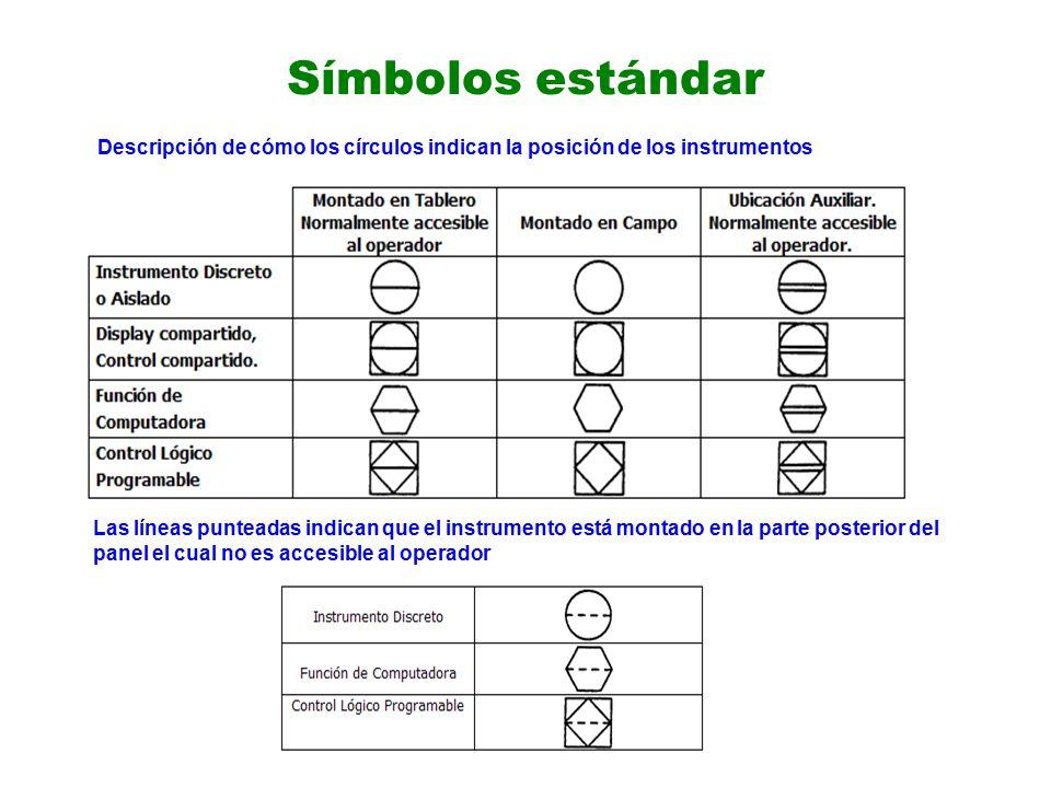 Símbolos estándar Las líneas punteadas indican que el instrumento está montado en la parte posterior del panel el cual no es accesible al operador Descripción de cómo los círculos indican la posición de los instrumentos