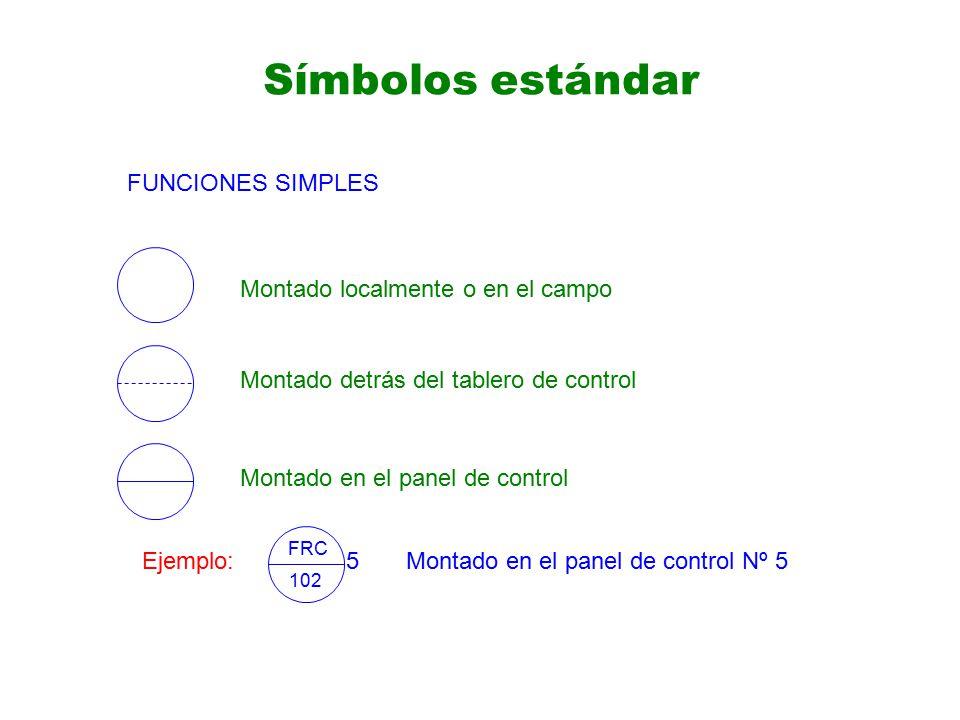 Símbolos estándar Montado localmente o en el campo Montado detrás del tablero de control Montado en el panel de control FUNCIONES SIMPLES Ejemplo: FRC 102 5Montado en el panel de control Nº 5