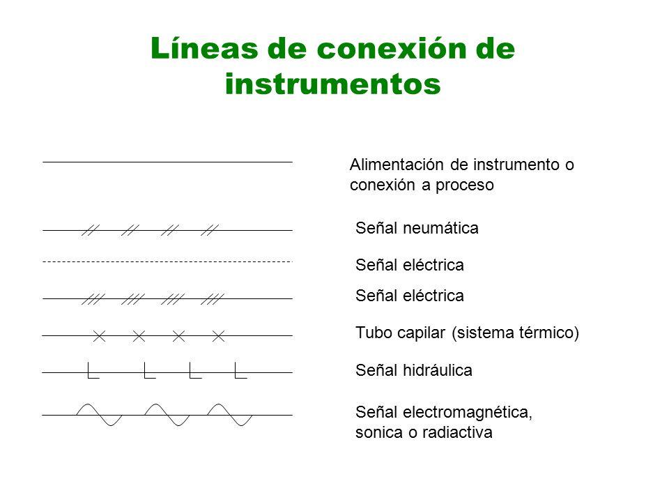 Líneas de conexión de instrumentos Alimentación de instrumento o conexión a proceso Señal neumática Señal eléctrica Tubo capilar (sistema térmico) Señal hidráulica Señal electromagnética, sonica o radiactiva