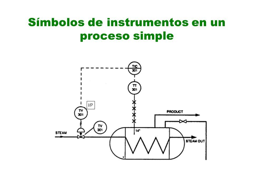 Símbolos de instrumentos en un proceso simple I/P