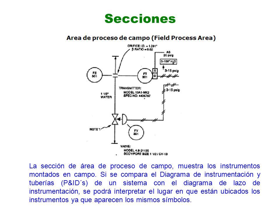 Secciones La sección de área de proceso de campo, muestra los instrumentos montados en campo.