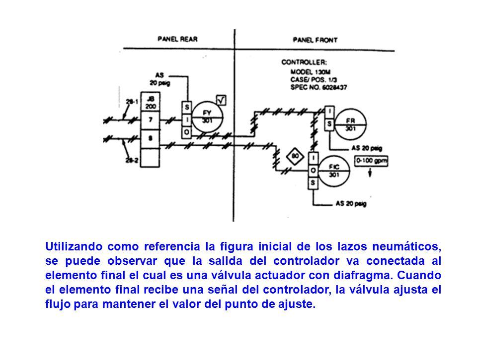 Utilizando como referencia la figura inicial de los lazos neumáticos, se puede observar que la salida del controlador va conectada al elemento final el cual es una válvula actuador con diafragma.