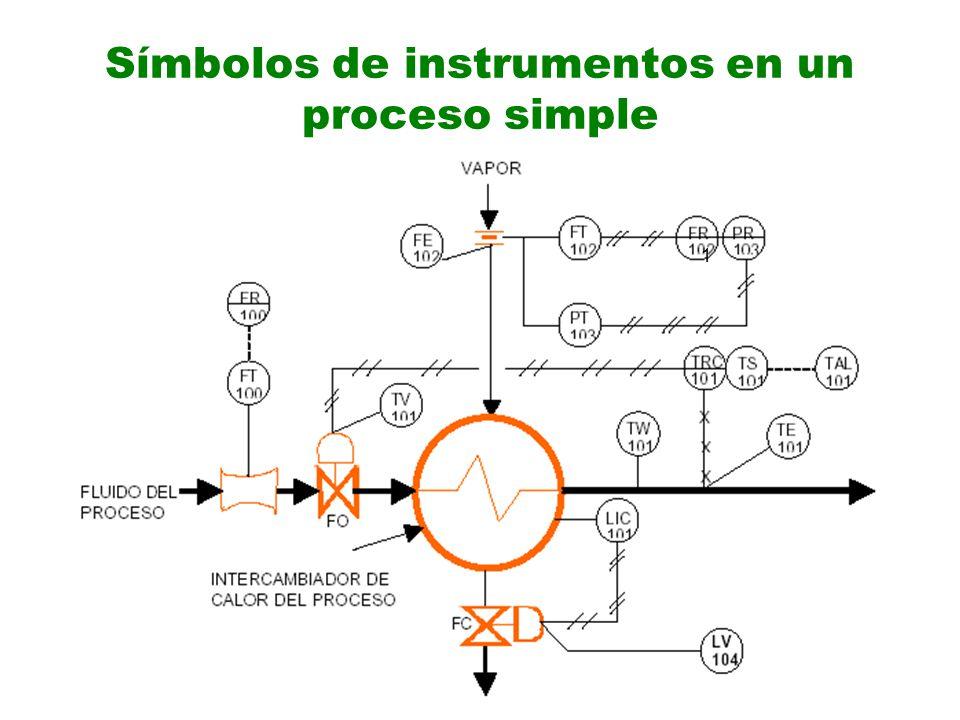 Símbolos de instrumentos en un proceso simple 1
