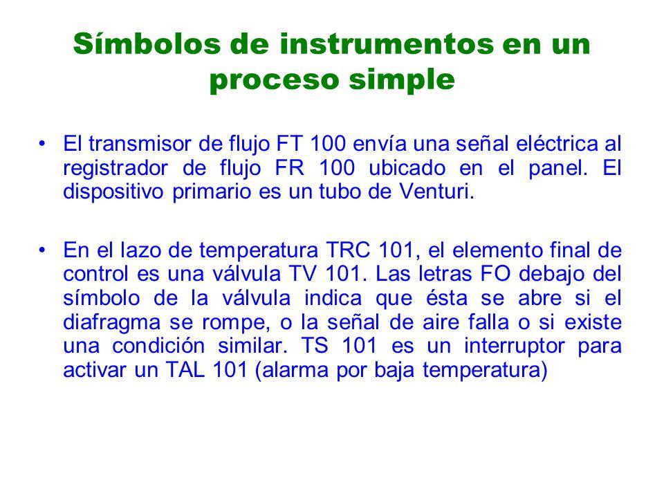 El transmisor de flujo FT 100 envía una señal eléctrica al registrador de flujo FR 100 ubicado en el panel.