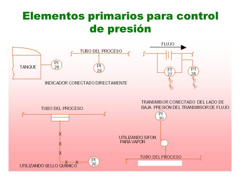 Elementos primarios para control de presión TUBO DEL PROCESO
