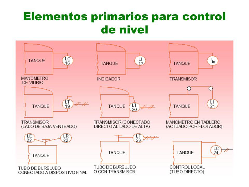 Elementos primarios para control de nivel LT 18