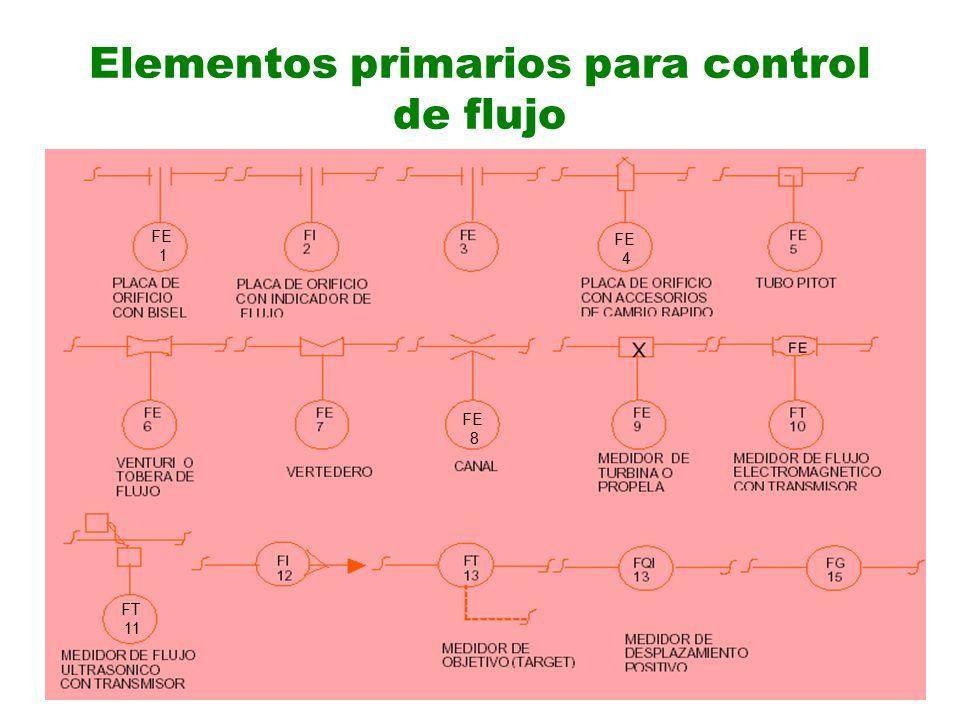 Elementos primarios para control de flujo FE 8 FE 4 FE 1 FT 11