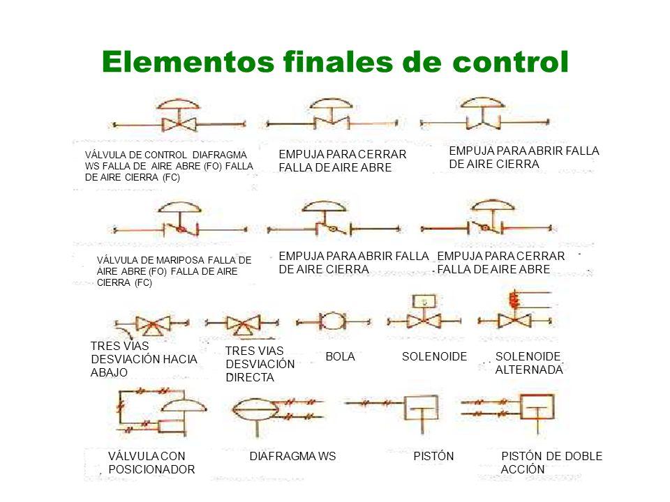 Elementos finales de control PISTÓNPISTÓN DE DOBLE ACCIÓN BOLASOLENOIDESOLENOIDE ALTERNADA DIAFRAGMA WSVÁLVULA CON POSICIONADOR VÁLVULA DE CONTROL DIAFRAGMA WS FALLA DE AIRE ABRE (FO) FALLA DE AIRE CIERRA (FC) EMPUJA PARA CERRAR FALLA DE AIRE ABRE EMPUJA PARA ABRIR FALLA DE AIRE CIERRA VÁLVULA DE MARIPOSA FALLA DE AIRE ABRE (FO) FALLA DE AIRE CIERRA (FC) EMPUJA PARA ABRIR FALLA DE AIRE CIERRA EMPUJA PARA CERRAR FALLA DE AIRE ABRE TRES VIAS DESVIACIÓN HACIA ABAJO TRES VIAS DESVIACIÓN DIRECTA