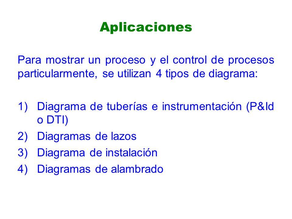 Aplicaciones Para mostrar un proceso y el control de procesos particularmente, se utilizan 4 tipos de diagrama: 1)Diagrama de tuberías e instrumentación (P&Id o DTI) 2)Diagramas de lazos 3)Diagrama de instalación 4)Diagramas de alambrado