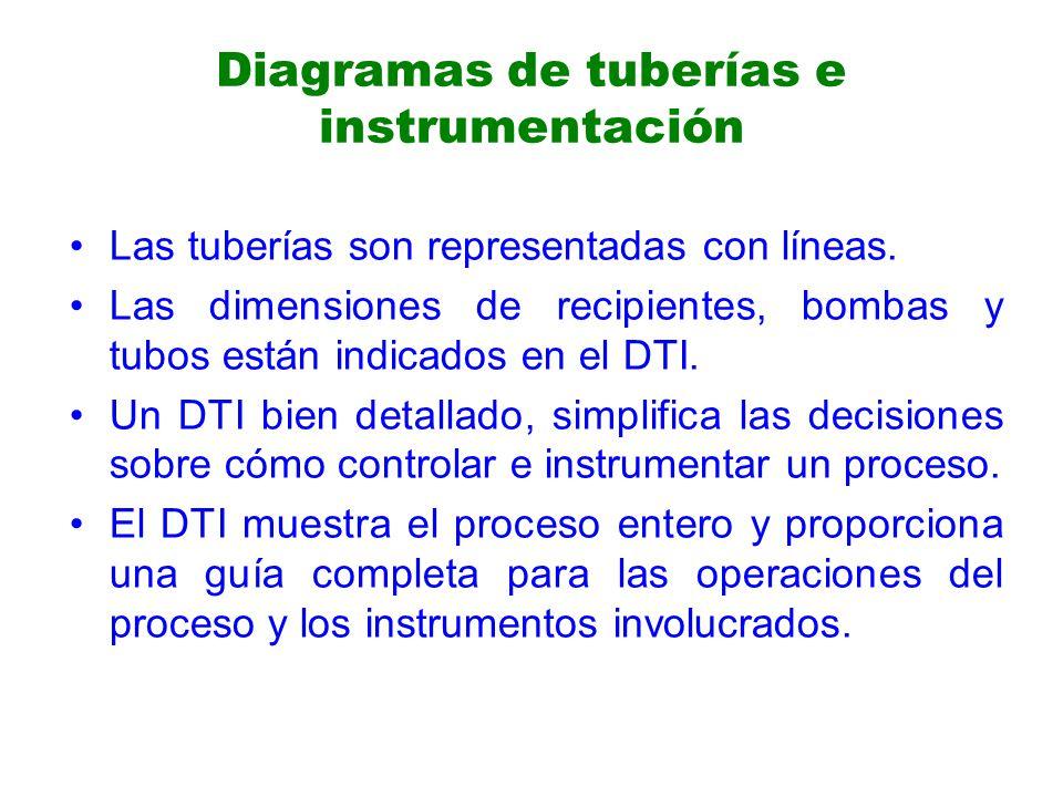 Diagramas de tuberías e instrumentación Las tuberías son representadas con líneas.