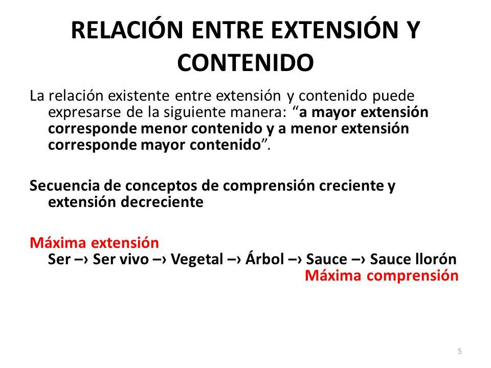 RELACIÓN ENTRE EXTENSIÓN Y CONTENIDO La relación existente entre extensión y contenido puede expresarse de la siguiente manera: a mayor extensión corresponde menor contenido y a menor extensión corresponde mayor contenido .