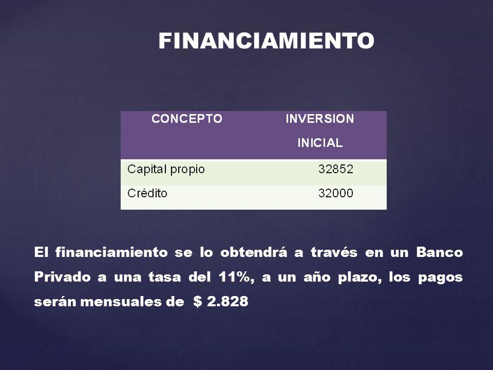 FINANCIAMIENTO El financiamiento se lo obtendrá a través en un Banco Privado a una tasa del 11%, a un año plazo, los pagos serán mensuales de $ 2.828